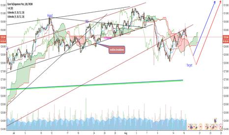 EURJPY: EUR/JPY wedge breakdown (H&S target not yet met )