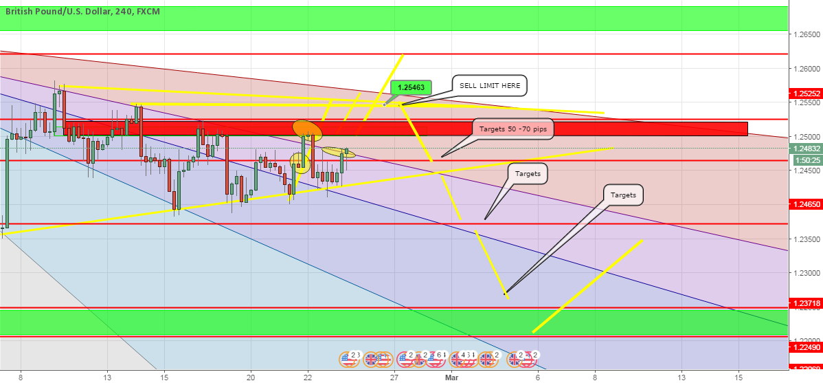 GBPUSD placing sell limit 1.2546 Targets 30 pips-300pips