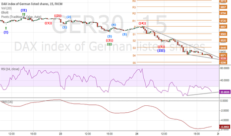 GER30: DAX INDEX MAY SHOW A CORRECTION TO THE UPSIDE THIS WEEK