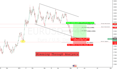 EURUSD: USD is not Strong Enough to Push Deeper