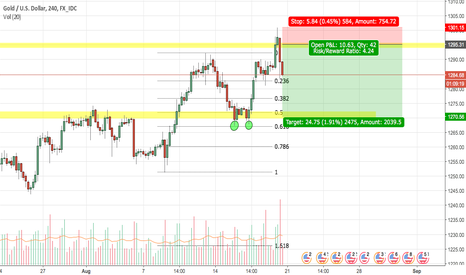 XAUUSD: Gold topped out at 1295.00 again?