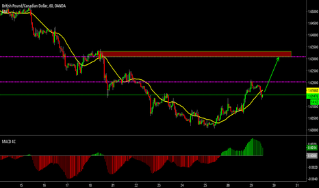 GBPCAD: Long GBPCAD to 1.6300