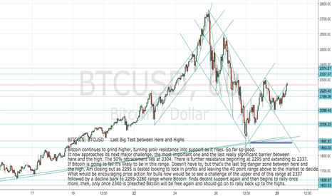 BTCUSD: BITCOIN: BTCUSD Approaching 50% retracement again