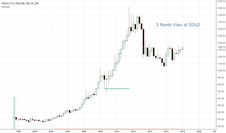 XAUUSD: 3 Month View of Gold