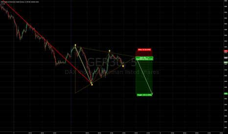 GER30: DAX Trangle About to End