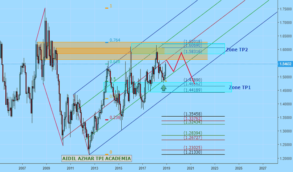 EURCAD: EURCAD Monthly Update