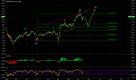 AMP: Another wave down to complete wave (4)?