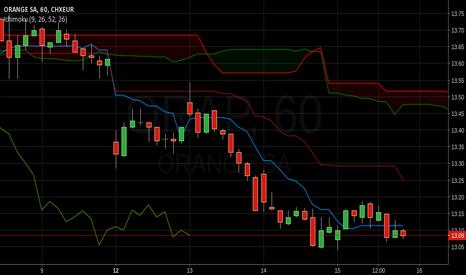 ORA: Orange SA price downtrend in many timeframes