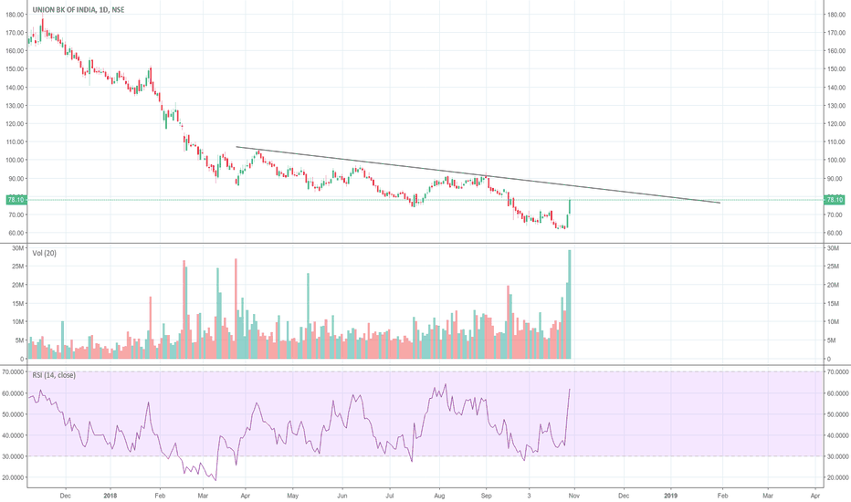 UNIONBANK: Approching Breakout with good volume