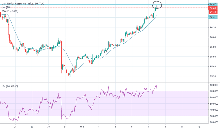 DXY: cant break the resistance