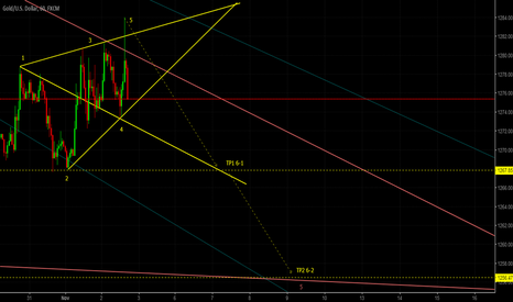 XAUUSD: GOLD bearish short-term idea (H1/H4)