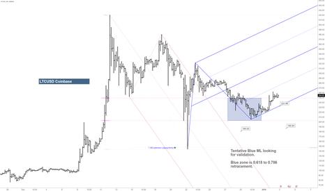 LTCUSD: Monitoring blue Median Line for Validation to upside.