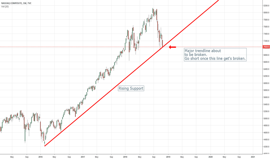 IXIC: Nasdaq Composite Near Correction