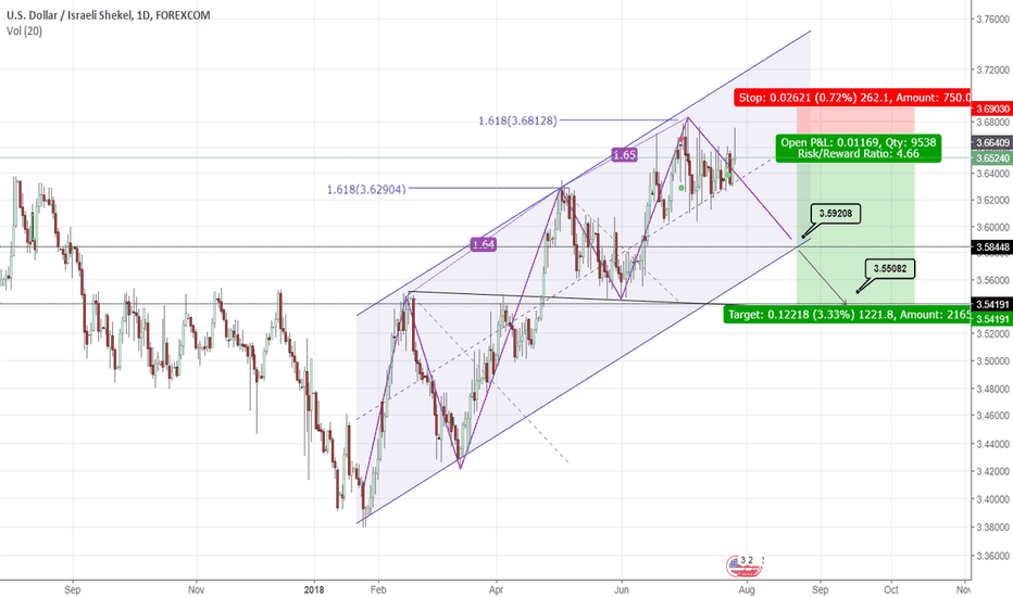 USDILS: three drives pattern - usd\ils