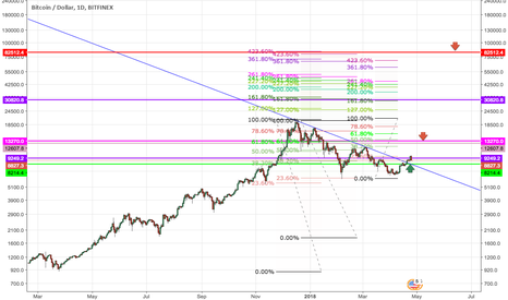 BTCUSD: The rise and fall of Bitcoin