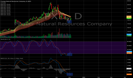 PXD: Pioneer is leading the energy stocks
