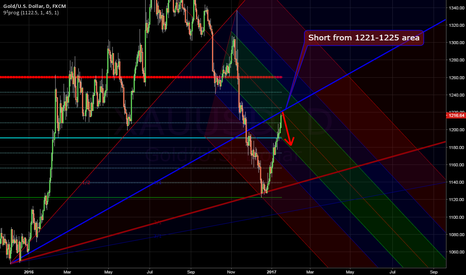 XAUUSD: Shorting on the resistance zone