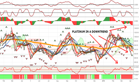 PLATINUM: GOLD READY TO SURGE ? NOT JUST YET (PART 2 OF 5 -PLATINUM)