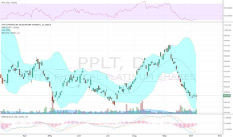 PPLT: Metals showing potential for a bottom $GLD similar