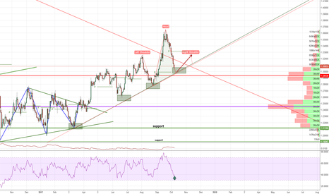 GBPUSD: Possible path for gbpusd