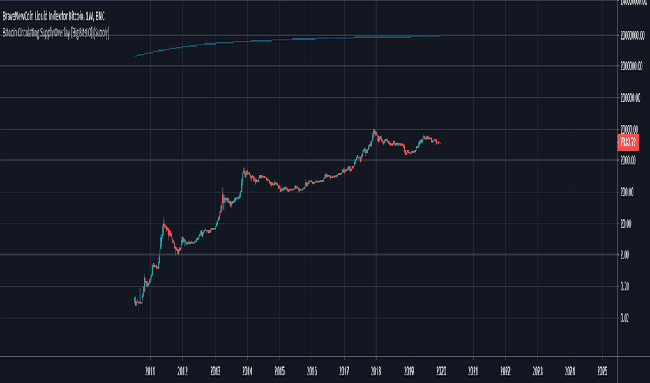 bendra crypto market cap diagrama