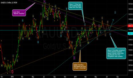 XAUUSD: Elliot Wave Analysis