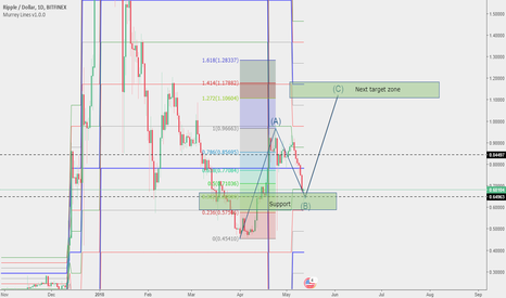 XRPUSD: Ripple analysis