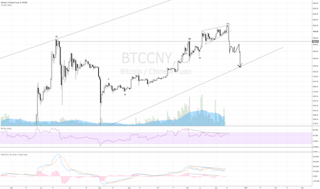 BTCCNY: BTC Long & Short Setup