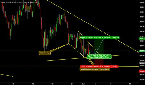 AUDJPY: buy set up on the way