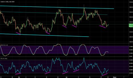 XAUUSD: Gold: 4 hrs chart evidenzia una divergenza positiva rialzista