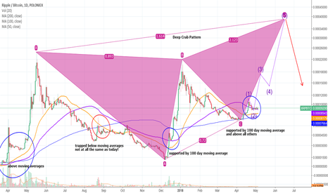 XRPBTC: XRP is telling us a very big move is coming
