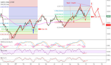XAUUSD: The two side of the GOLD coin