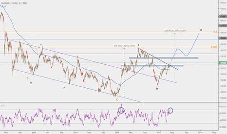 XAUUSD: Gold's Broken Resistance - XAUUSD Bullish Roadmap