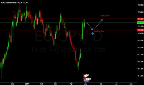 EURJPY: EURJPY Pending Buy Entry @ 120.463