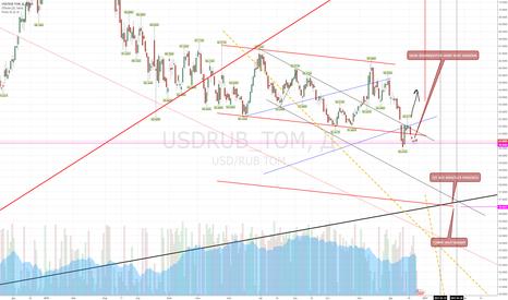 USDRUB_TOM: рупь-3