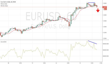 EURUSD: Divergencia bajista A/D