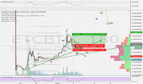 ETCBTC: ETCBTC possible wave 3 of a big 3