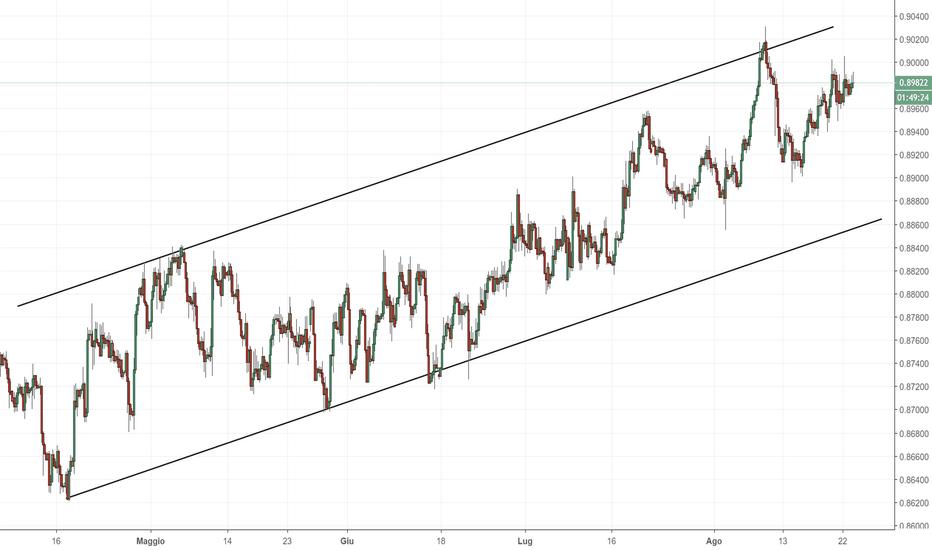 EURGBP: EUR/GBP: importante canale di prezzo