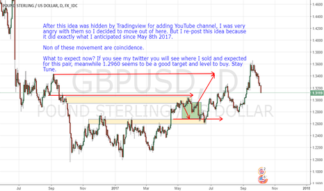 GBPUSD: GBPUSD Idea Hidden by TradingView since May 8th 2017