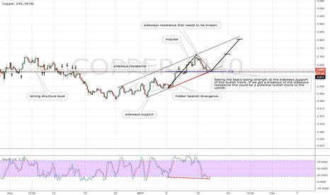 COPPER: COPPER potential bullish continuation trade
