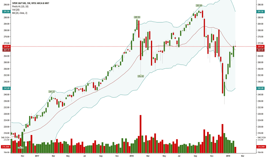 SPY: We may have topped here will see next week.