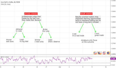 "EURUSD: ""Kinds of Bets or Trades"" (Risk management)"