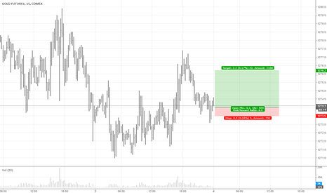 GC1!: Gold Long after Support