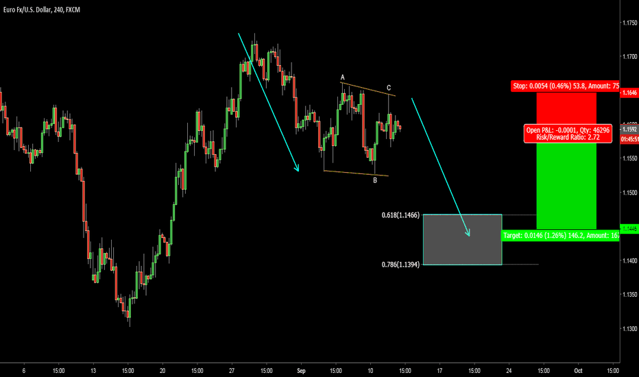 EURUSD: EURUSD. Short setup. Risk/Reward  2.72