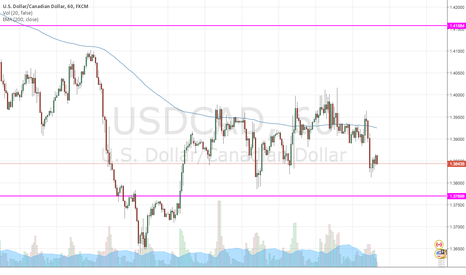 USDCAD: Long USD/CAD on consolidation break-outs above 1H 200EMA