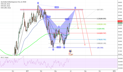 AUDJPY: AUDJPY short opportunity BAT pattern and previous structure