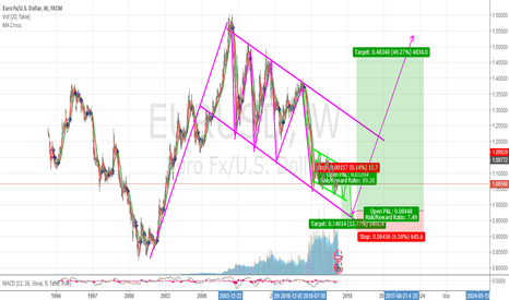 EURUSD: first short .and then get big long