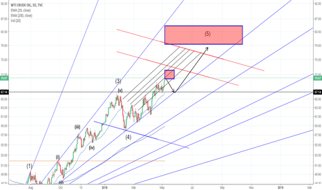 USOIL: first 67$ then 80$