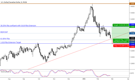 USDCAD: USDCAD Long Possibility