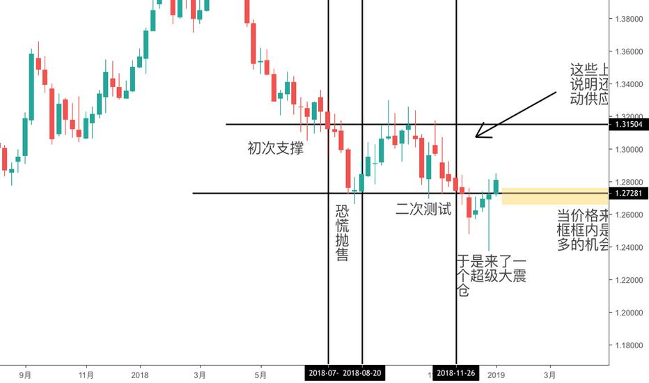 GBPUSD: 美元大势已去